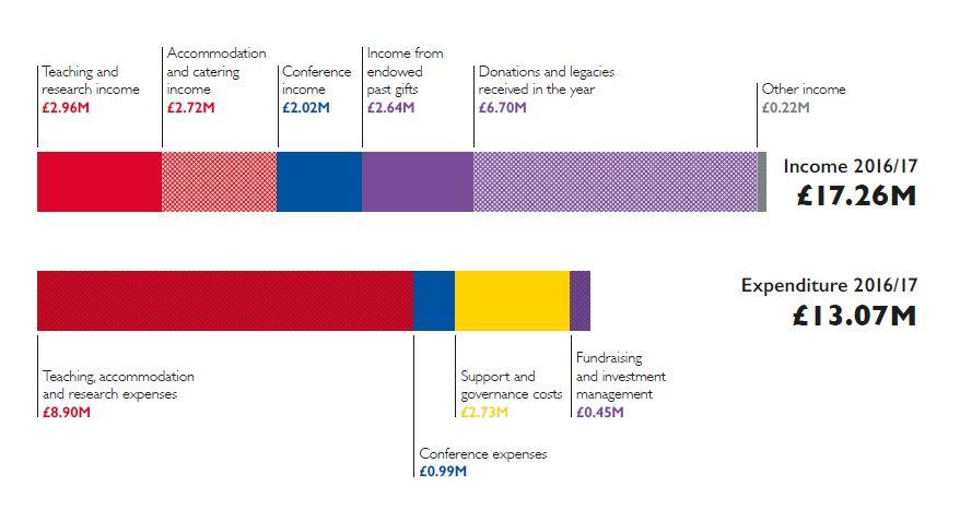 Annual Report - Balliol College, University of Oxford